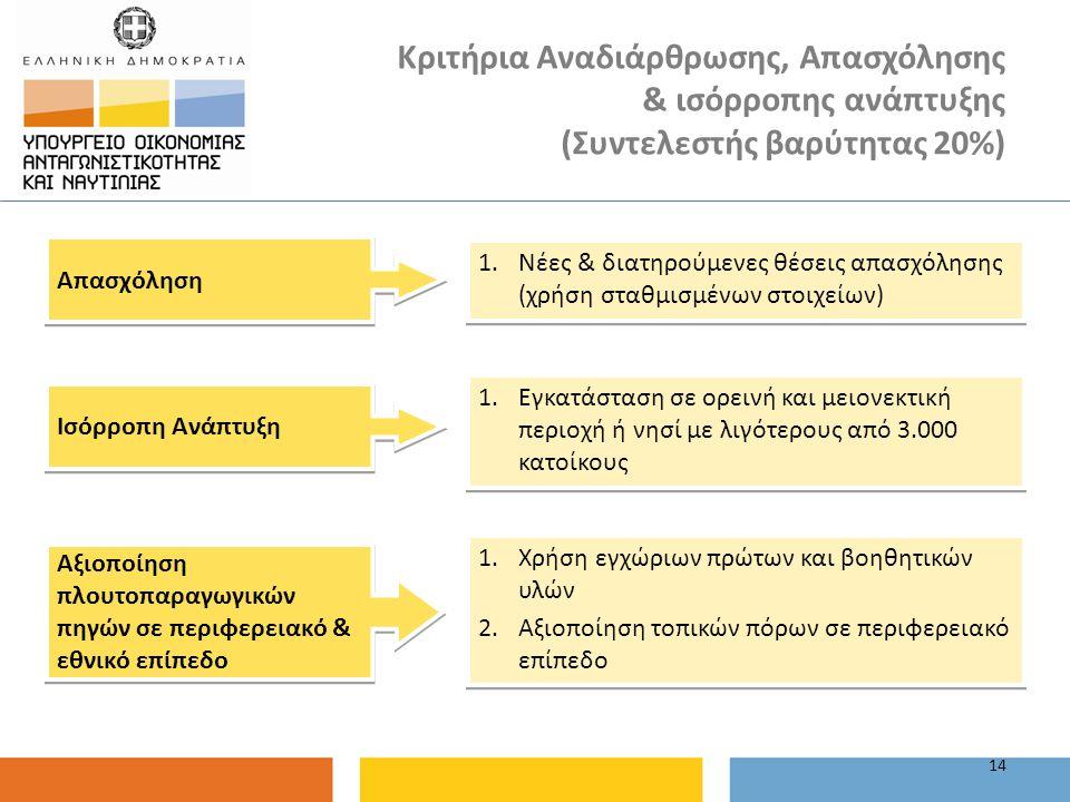 Κριτήρια Αναδιάρθρωσης, Απασχόλησης & ισόρροπης ανάπτυξης (Συντελεστής βαρύτητας 20%) 14 Απασχόληση 1.Νέες & διατηρούμενες θέσεις απασχόλησης (χρήση σ