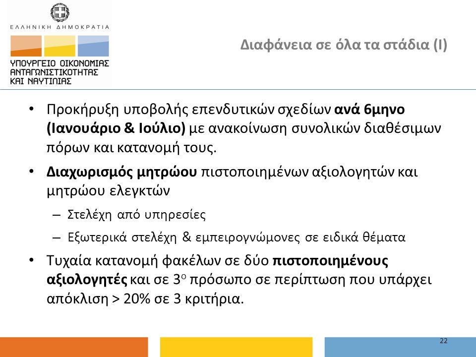 Διαφάνεια σε όλα τα στάδια (Ι) Προκήρυξη υποβολής επενδυτικών σχεδίων ανά 6μηνο (Ιανουάριο & Ιούλιο) με ανακοίνωση συνολικών διαθέσιμων πόρων και κατα