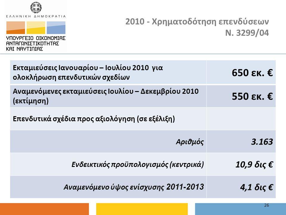 2010 - Χρηματοδότηση επενδύσεων Ν. 3299/04 26 Εκταμιεύσεις Ιανουαρίου – Ιουλίου 2010 για ολοκλήρωση επενδυτικών σχεδίων 650 εκ. € Αναμενόμενες εκταμιε