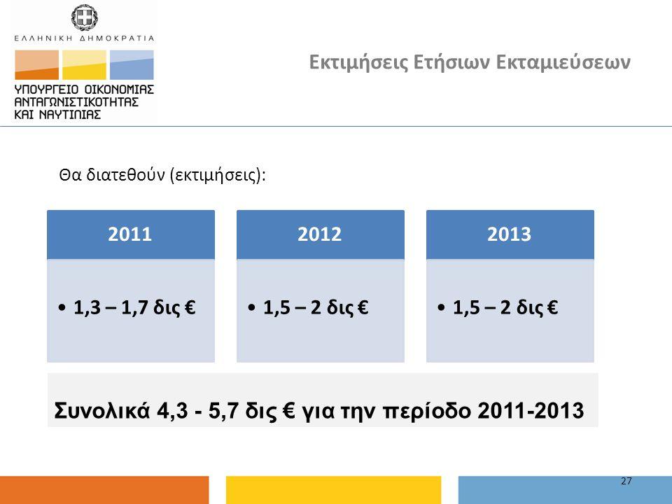 Εκτιμήσεις Ετήσιων Εκταμιεύσεων Θα διατεθούν (εκτιμήσεις): 27 2011 1,3 – 1,7 δις € 2012 1,5 – 2 δις € 2013 1,5 – 2 δις € Συνολικά 4,3 - 5,7 δις € για
