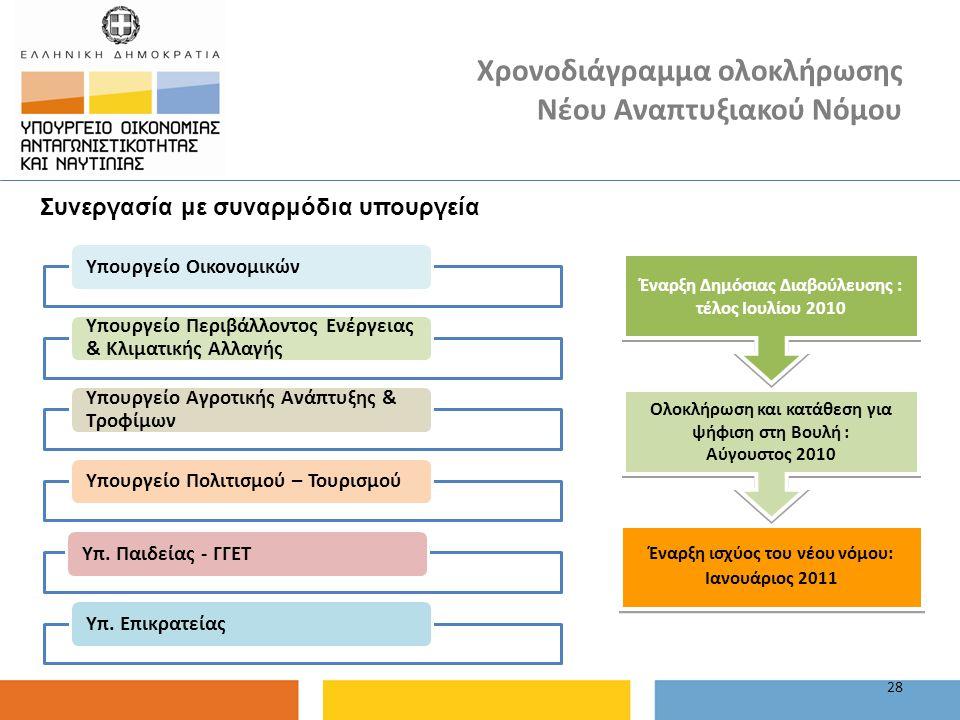 Χρονοδιάγραμμα ολοκλήρωσης Νέου Αναπτυξιακού Νόμου 28 Υπουργείο Οικονομικών Υπουργείο Περιβάλλοντος Ενέργειας & Κλιματικής Αλλαγής Υπουργείο Αγροτικής