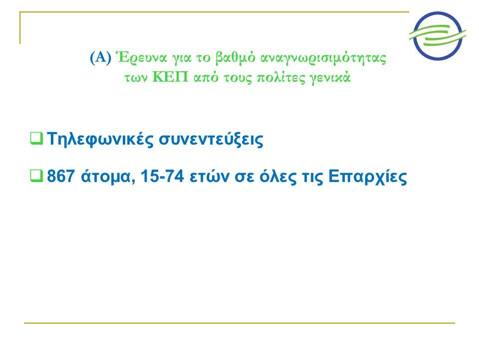 (Α) Έρευνα για το βαθμό αναγνωρισιμότητας των ΚΕΠ από τους πολίτες γενικά  Τηλεφωνικές συνεντεύξεις  867 άτομα, 15-74 ετών σε όλες τις Επαρχίες