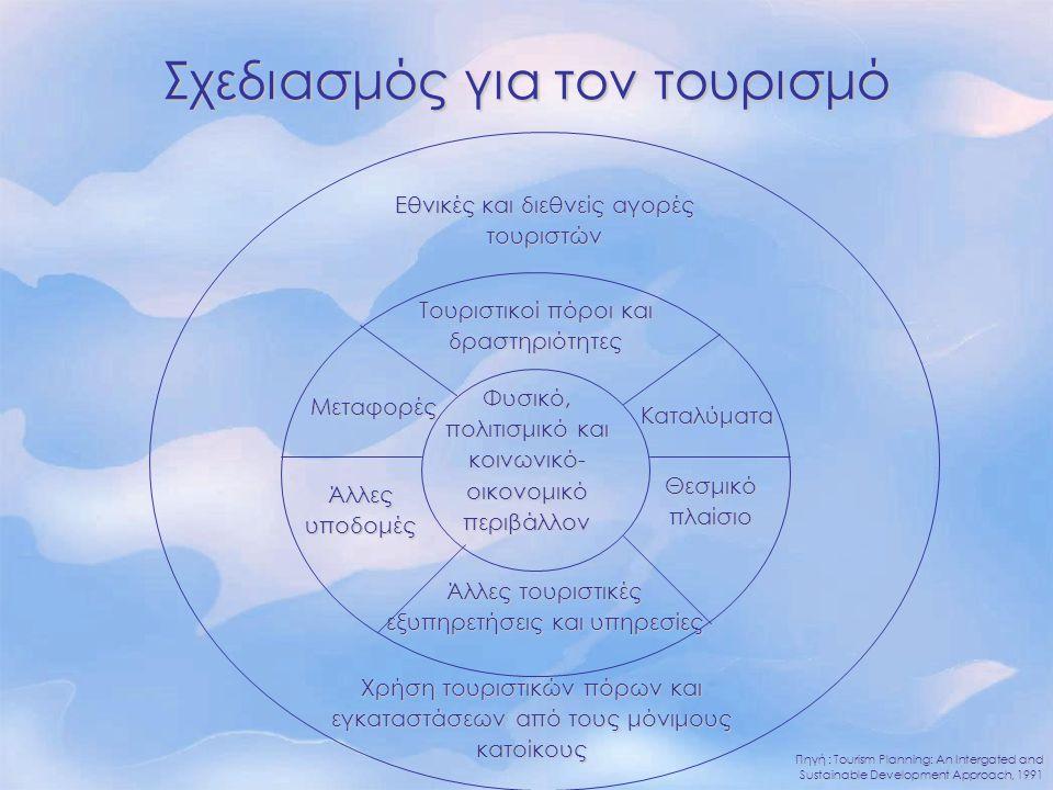 Θέματα για την Ελλάδα  Εποχικότητα  Η μαζική τουριστική ζήτηση εστιασμένη σε συγκεκριμένες περιοχές  Υπερεκμετάλλευση ή εγκατάλειψη φυσικών πόρων λόγω έντονων πιέσεων (γεωργία, τουρισμός, κατοικία) Εξάντληση και υποβάθμιση υδατικών πόρωνΕξάντληση και υποβάθμιση υδατικών πόρων Απώλεια φυσικών πόρωνΑπώλεια φυσικών πόρων Υποβάθμιση χερσαίων οικοσυστημάτωνΥποβάθμιση χερσαίων οικοσυστημάτων Άναρχη αστικοποίησηΆναρχη αστικοποίηση Υποβάθμιση τοπίουΥποβάθμιση τοπίου