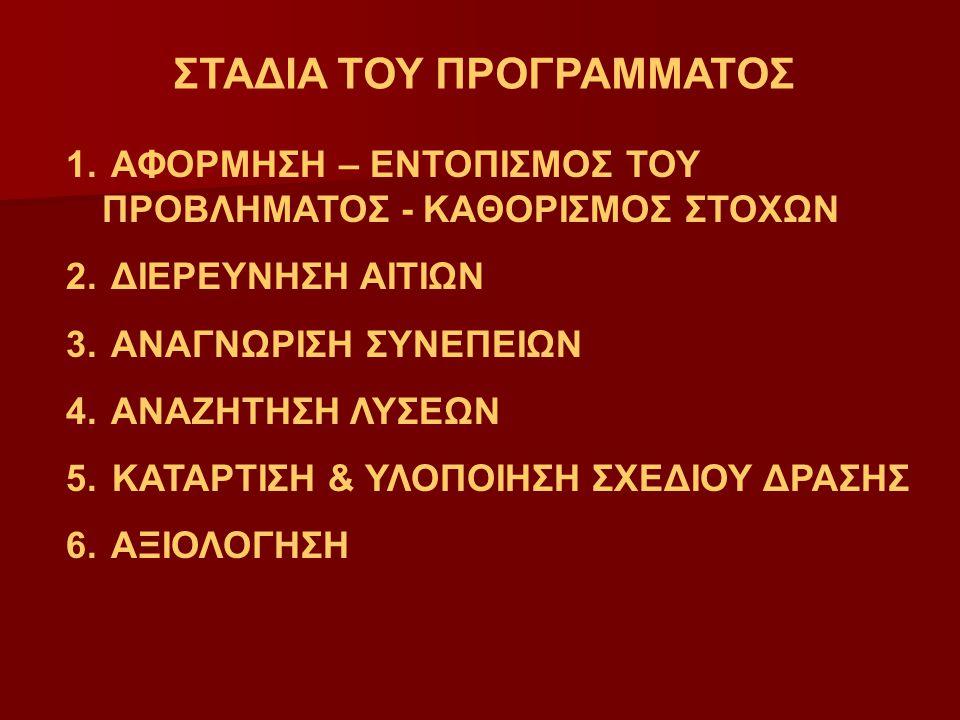 ΣΤΑΔΙΑ ΤΟΥ ΠΡΟΓΡΑΜΜΑΤΟΣ 1.ΑΦΟΡΜΗΣΗ – ΕΝΤΟΠΙΣΜΟΣ ΤΟΥ ΠΡΟΒΛΗΜΑΤΟΣ - ΚΑΘΟΡΙΣΜΟΣ ΣΤΟΧΩΝ 2.