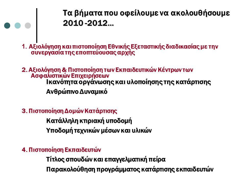 Τα βήματα που οφείλουμε να ακολουθήσουμε 2010 -2012… Αξιολόγηση και πιστοποίηση Εθνικής Εξεταστικής διαδικασίας με την συνεργασία της εποπτεύουσας αρχ