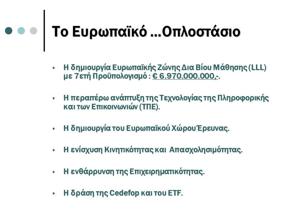 Το Ευρωπαϊκό …Οπλοστάσιο  Η δημιουργία Ευρωπαϊκής Ζώνης Δια Βίου Μάθησης (LLL) με 7ετή Προϋπολογισμό : € 6.970.000.000,-.  Η περαιτέρω ανάπτυξη της