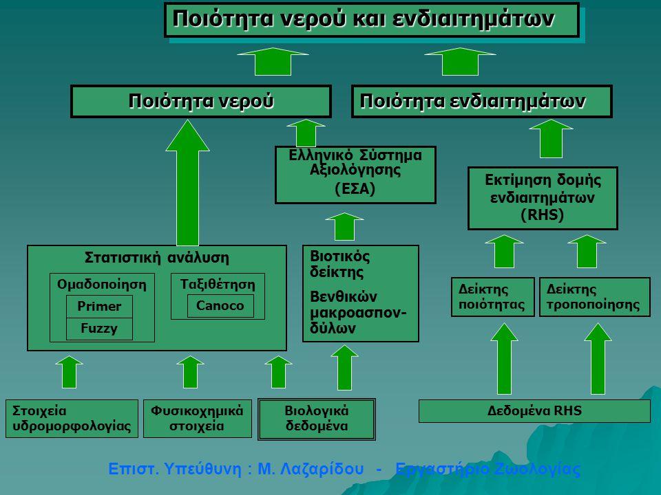 Στοιχεία υδρομορφολογίας Φυσικοχημικά στοιχεία Βιοτικός δείκτης Βενθικών μακροασπον- δύλων Ελληνικό Σύστημα Αξιολόγησης (ΕΣΑ) Ποιότητα νερού Ποιότητα