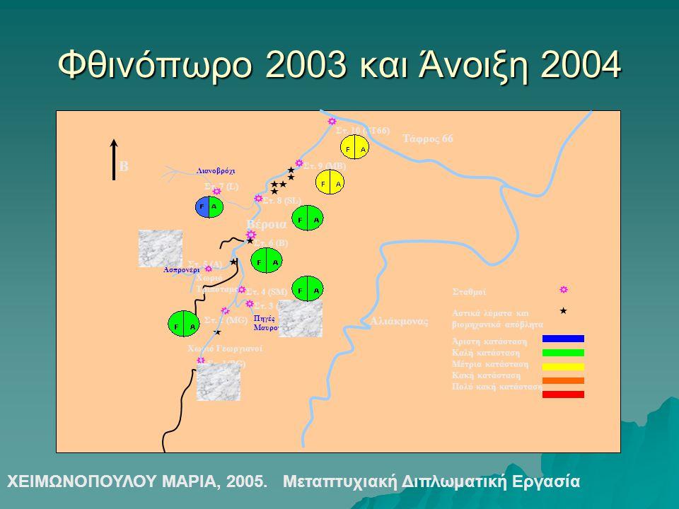 Φθινόπωρο 2003 και Άνοιξη 2004 Βέροια Χωριό Γεωργιανοί Πηγές Μαυρονερίου Ασπρονέρι Λιανοβρόχι Χωριό Τριπόταμος Στ. 1(PG) Στ. 2 (MG) Στ. 3 (M) Στ. 4 (S