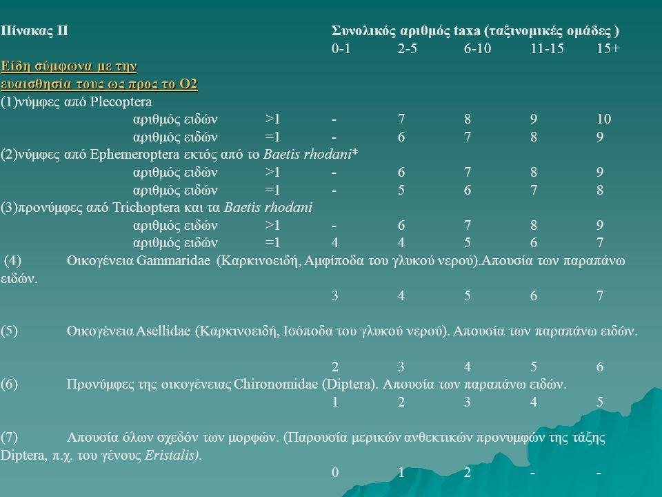Πίνακας IIΣυνολικός αριθμός taxa (ταξινομικές ομάδες ) 0-12-56-1011-1515+ Eίδη σύμφωνα με την Eίδη σύμφωνα με την ευαισθησία τους ως προς το O2 ευαισθ