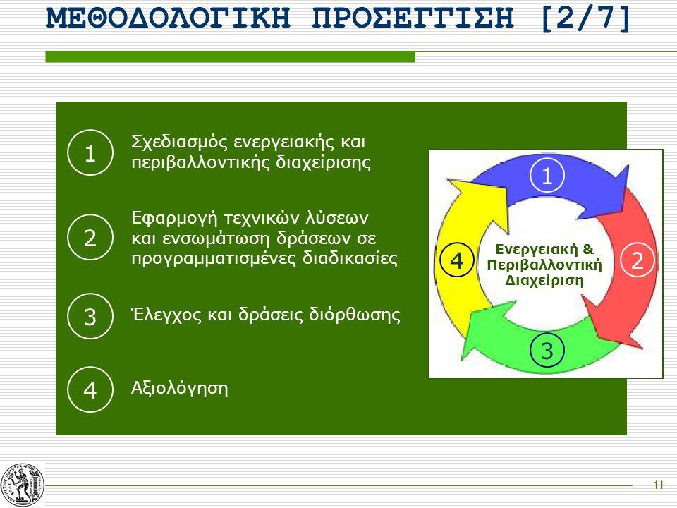 11 1 2 3 4 Σχεδιασμός ενεργειακής και περιβαλλοντικής διαχείρισης Εφαρμογή τεχνικών λύσεων και ενσωμάτωση δράσεων σε προγραμματισμένες διαδικασίες Έλε