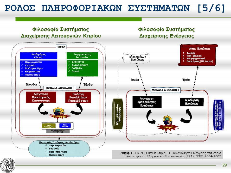 29 Φιλοσοφία Συστήματος Διαχείρισης Λειτουργιών Κτιρίου Φιλοσοφία Συστήματος Διαχείρισης Ενέργειας Πηγή: ΕΞΕΝ-2Ε: Ευφυή Κτίρια – ΕΞοικονόμηση ΕΝέργεια