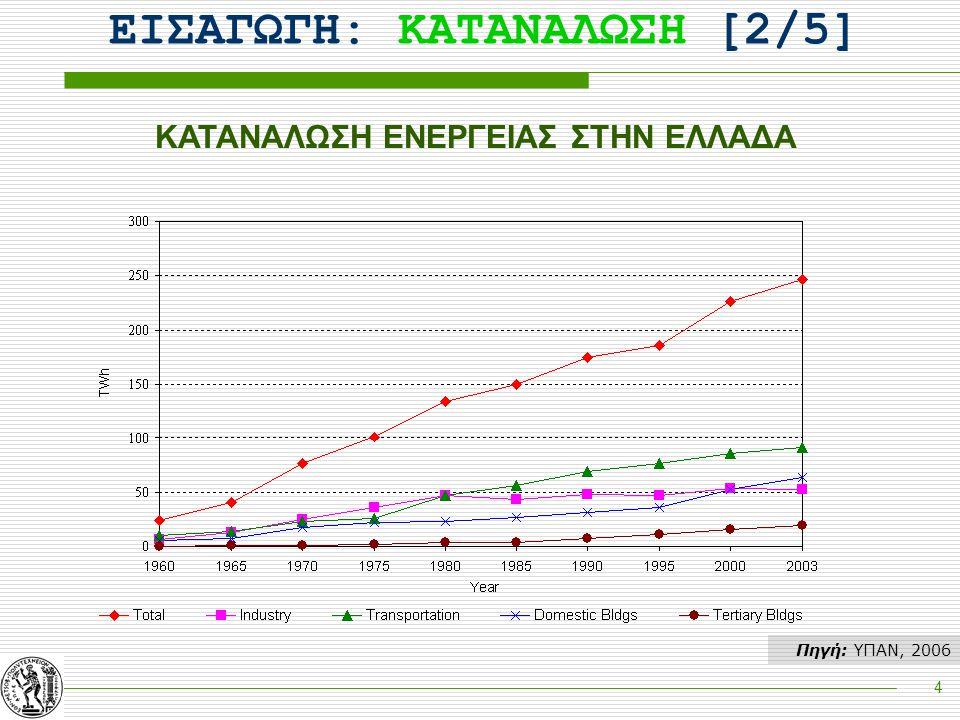 5 ΕΙΣΑΓΩΓΗ: ΕΝΤΑΣΗ [3/5] Πηγή: Enerdata, 2006 Ενεργειακή Ένταση (ΤΙΠ/εκ. €)