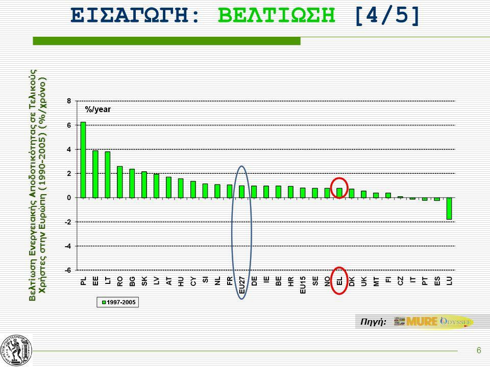 6 Βελτίωση Ενεργειακής Αποδοτικότητας σε Τελικούς Χρήστες στην Ευρώπη (1990-2005) (%/χρόνο) ΕΙΣΑΓΩΓΗ: ΒΕΛΤΙΩΣΗ [4/5] Πηγή: