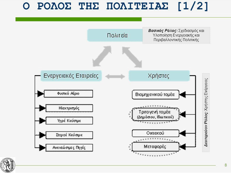 9 Ο ΡΟΛΟΣ ΤΗΣ ΠΟΛΙΤΕΙΑΣ [2/2] Στόχοι Πολιτείας  Εξασφάλιση Ενεργειακού Εφοδιασμού  Ανταγωνιστικότητα Ενεργειακού Τομέα  Προστασία Περιβάλλοντος Στόχοι Ενεργειακών Εταιριών Εταιριών  Ανταγωνιστικότητα  Μέγιστο Κέρδος  Μεγιστοποίηση Μεριδίου Αγοράς ΚίνητραΕνημέρωσηΡύθμιση ΕΝΕΡΓΕΙΑΚΗ ΚΑΙ ΠΕΡΙΒΑΛΛΟΝΤΙΚΗ ΔΙΑΧΕΙΡΙΣΗ  Αδιάκοπη Παροχή Ενέργειας  Ελαχιστοποίηση Κόστους  Αποδοτική Λειτουργία Εξοπλισμού Στόχοι Χρηστών
