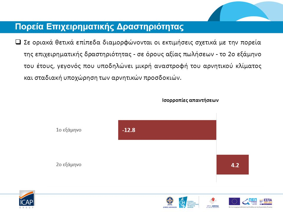  Σε οριακά θετικά επίπεδα διαμορφώνονται οι εκτιμήσεις σχετικά με την πορεία της επιχειρηματικής δραστηριότητας - σε όρους αξίας πωλήσεων - το 2ο εξά
