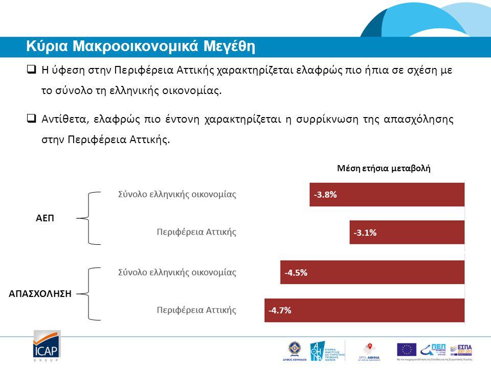  Η ύφεση στην Περιφέρεια Αττικής χαρακτηρίζεται ελαφρώς πιο ήπια σε σχέση με το σύνολο τη ελληνικής οικονομίας.  Αντίθετα, ελαφρώς πιο έντονη χαρακτ