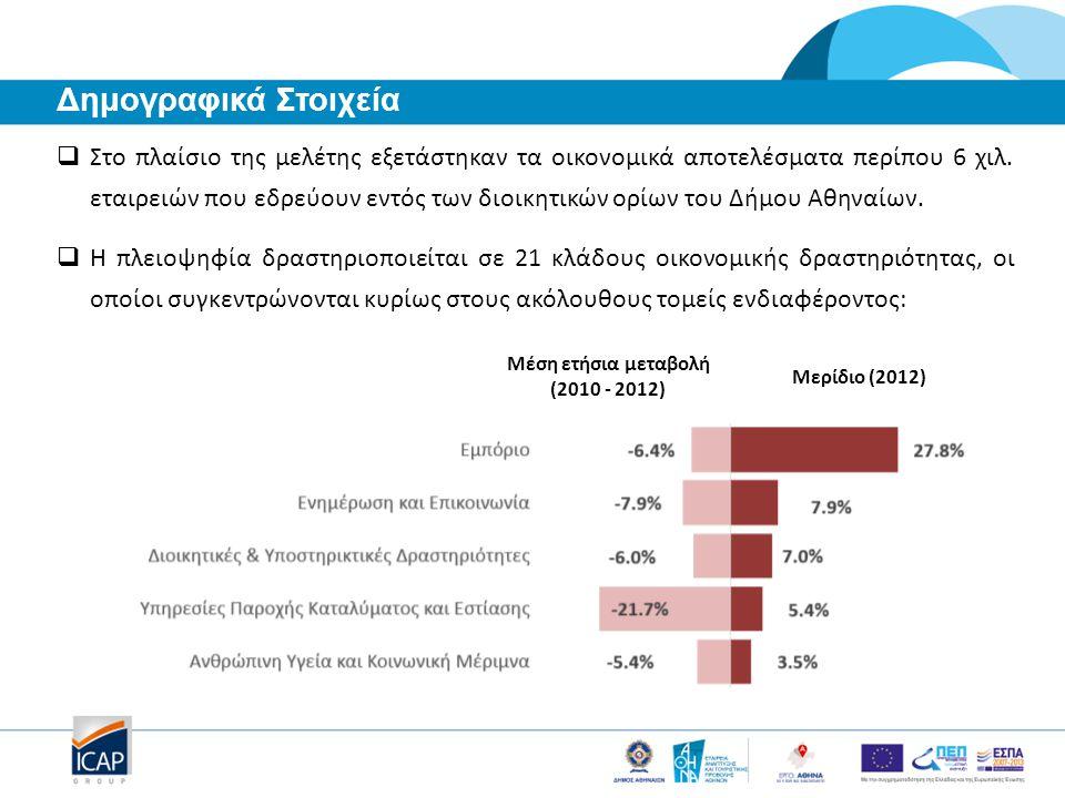  Στο πλαίσιο της μελέτης εξετάστηκαν τα οικονομικά αποτελέσματα περίπου 6 χιλ. εταιρειών που εδρεύουν εντός των διοικητικών ορίων του Δήμου Αθηναίων.