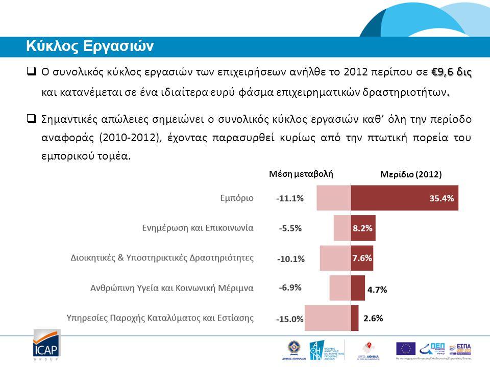 €9,6 δις.  Ο συνολικός κύκλος εργασιών των επιχειρήσεων ανήλθε το 2012 περίπου σε €9,6 δις και κατανέμεται σε ένα ιδιαίτερα ευρύ φάσμα επιχειρηματικώ