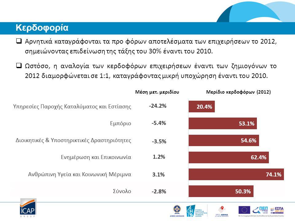  Αρνητικά καταγράφονται τα προ φόρων αποτελέσματα των επιχειρήσεων το 2012, σημειώνοντας επιδείνωση της τάξης του 30% έναντι του 2010.  Ωστόσο, η αν