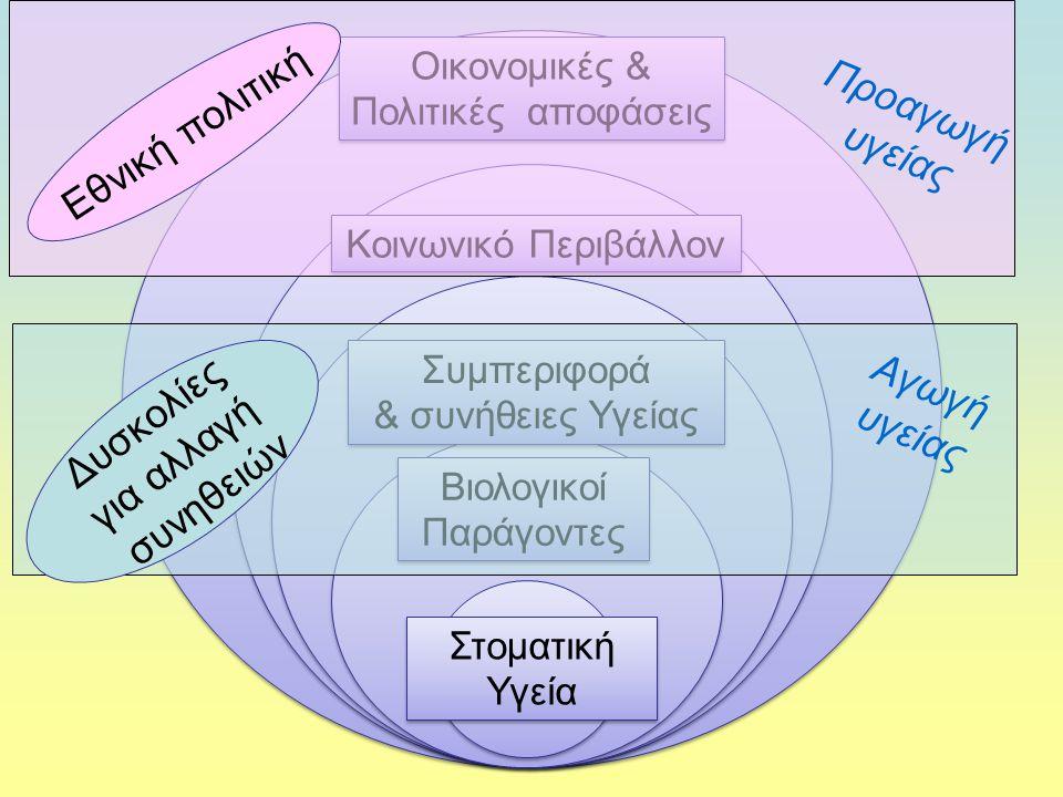 Στοματική Υγεία Βιολογικοί Παράγοντες Βιολογικοί Παράγοντες Συμπεριφορά & συνήθειες Υγείας Συμπεριφορά & συνήθειες Υγείας Κοινωνικό Περιβάλλον Οικονομ