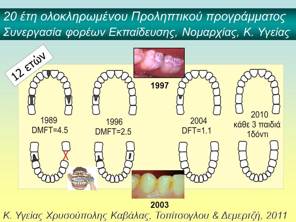 12 ετών 1997 2003 20 έτη ολοκληρωμένου Προληπτικού προγράμματος Συνεργασία φορέων Εκπαίδευσης, Νομαρχίας, Κ. Υγείας