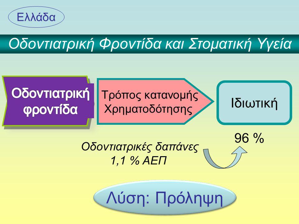 Οδοντιατρική Φροντίδα και Στοματική Υγεία Ιδιωτική Ελλάδα Οδοντιατρικές δαπάνες 1,1 % ΑΕΠ 96 % Τρόπος κατανομής Χρηματοδότησης Λύση: Πρόληψη