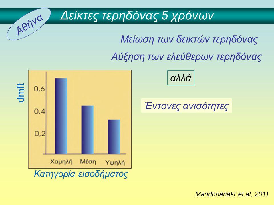 Δείκτες τερηδόνας 5 χρόνων Mandonanaki et al, 2011 Αύξηση των ελεύθερων τερηδόνας Έντονες ανισότητες Μείωση των δεικτών τερηδόνας αλλά Κατηγορία εισοδ