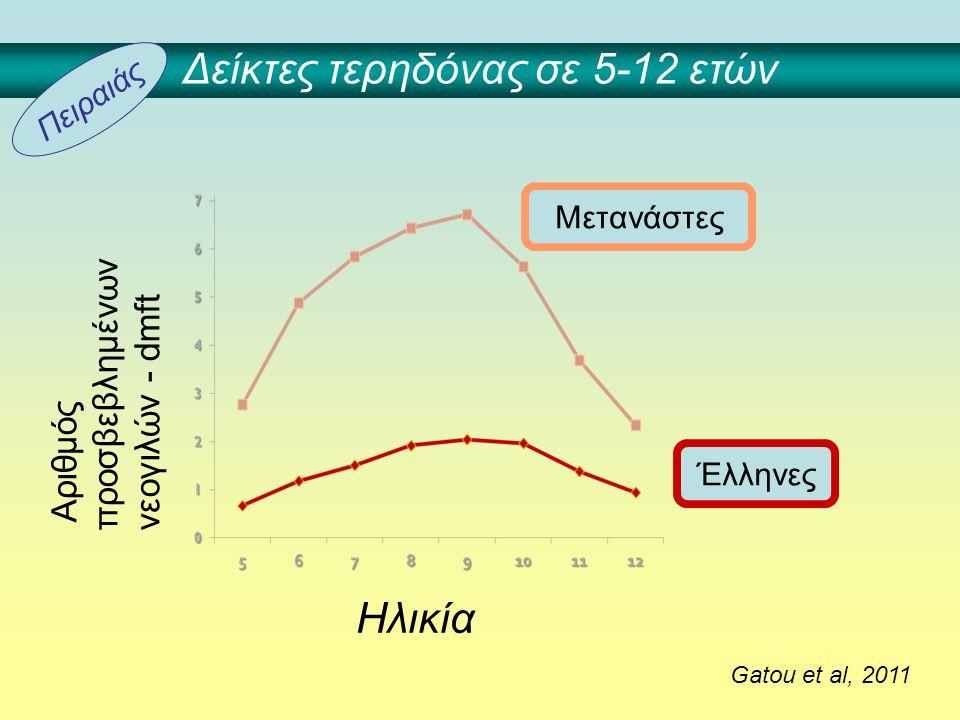 Μετανάστες Έλληνες Gatou et al, 2011 Ηλικία Δείκτες τερηδόνας σε 5-12 ετών Αριθμός προσβεβλημένων νεογιλών - dmft Πειραιάς