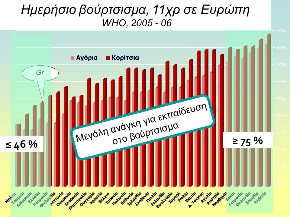 Ημερήσιο βούρτσισμα, 11χρ σε Ευρώπη WHO, 2005 - 06 Gr Μεγάλη ανάγκη για εκπαίδευση στο βούρτσισμα ≥ 75 %≤ 46 %