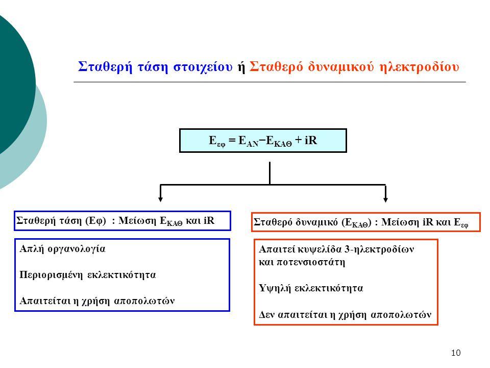 10 Σταθερή τάση στοιχείου ή Σταθερό δυναμικού ηλεκτροδίου Ε εφ = Ε ΑΝ −Ε ΚΑΘ + iR Σταθερή τάση (Eφ) : Μείωση Ε ΚΑΘ και iR Σταθερό δυναμικό (Ε ΚΑΘ ) :