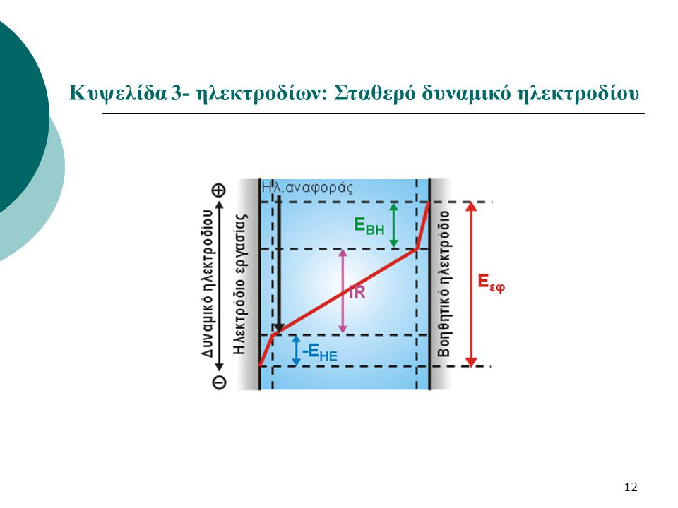 12 Κυψελίδα 3- ηλεκτροδίων: Σταθερό δυναμικό ηλεκτροδίου