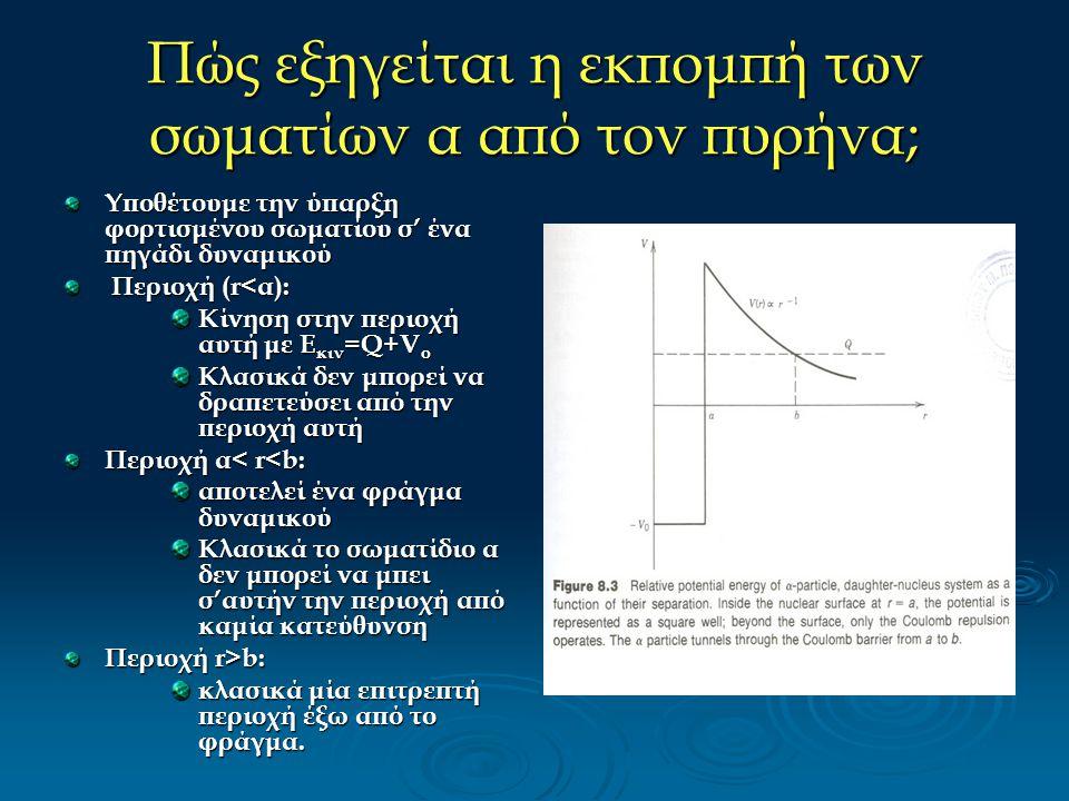 Πώς εξηγείται η εκπομπή των σωματίων α από τον πυρήνα; Υποθέτουμε την ύπαρξη φορτισμένου σωματίου σ' ένα πηγάδι δυναμικού Περιοχή (r<α): Περιοχή (r<α)