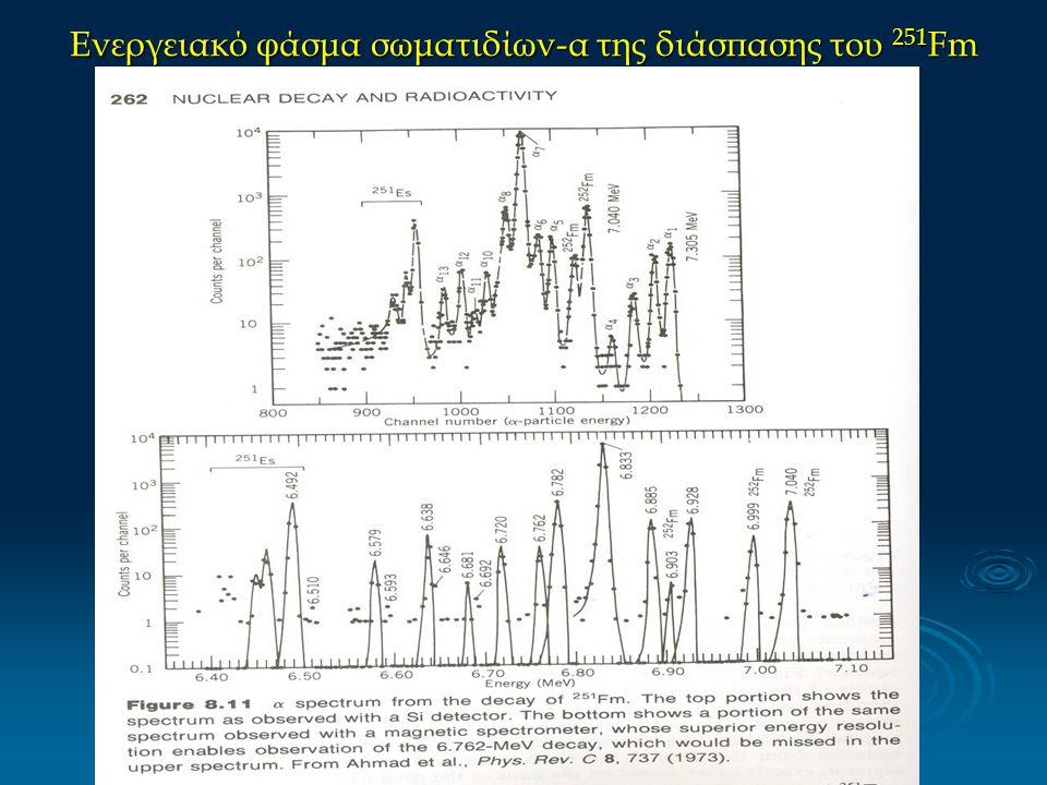 Ενεργειακό φάσμα σωματιδίων-α της διάσπασης του 251 Fm