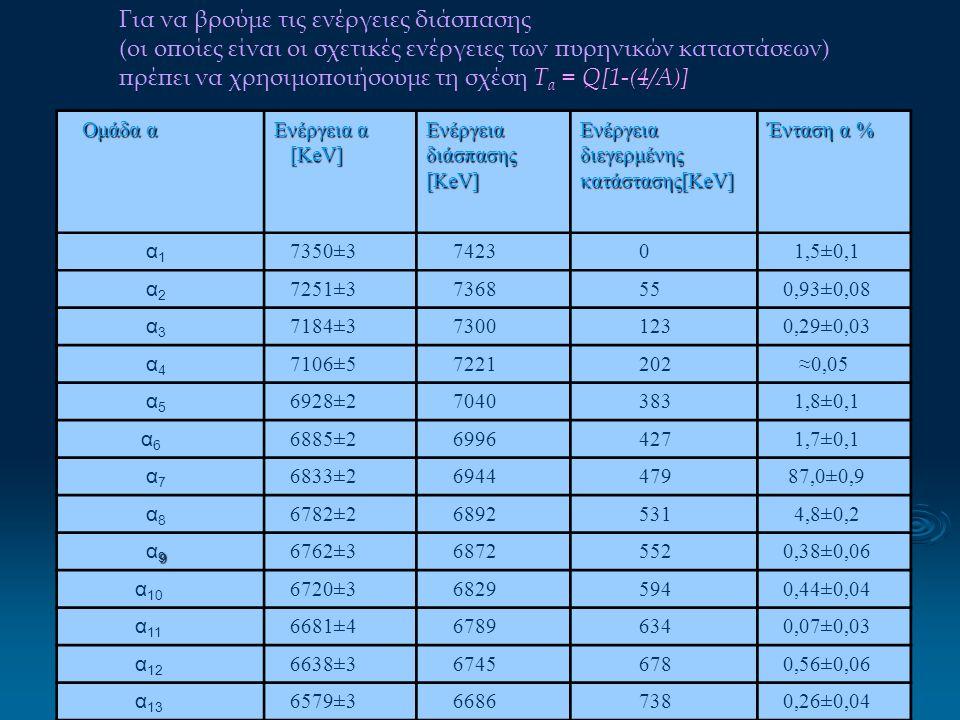 Ομάδα α Ομάδα α Ενέργεια α [ΚeV] [ΚeV] Ενέργεια διάσπασης [ΚeV] Ενέργεια διεγερμένης κατάστασης[ΚeV] Ένταση α % α 1 7350±3 7423 0 1,5±0,1 α 2 7251±3 7
