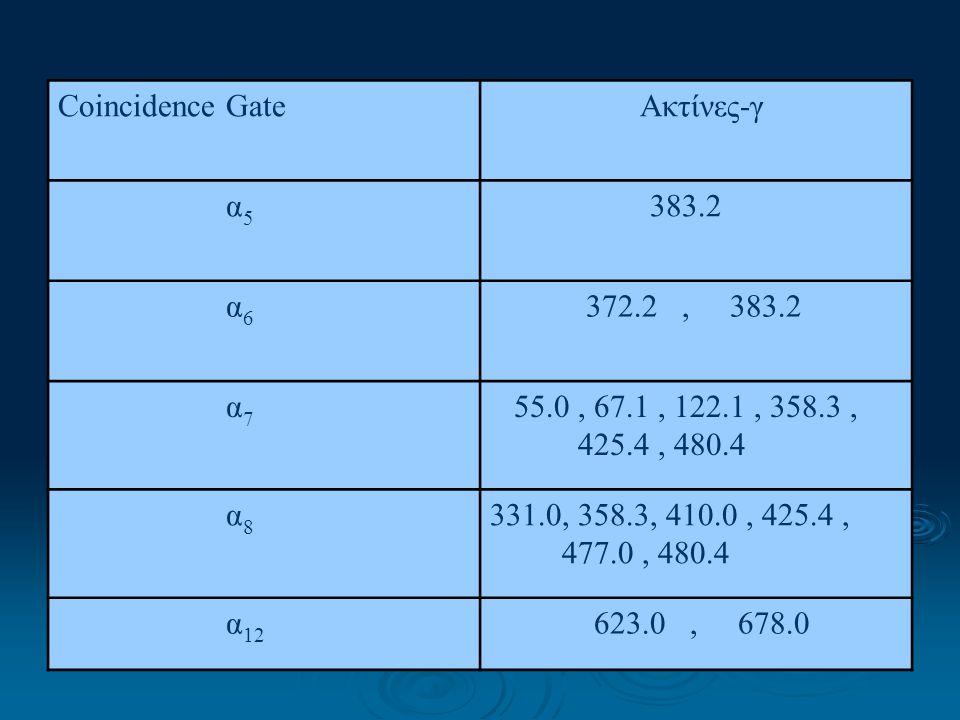 Coincidence Gate Ακτίνες-γ α 5 383.2 α 6 372.2, 383.2 α 7 55.0, 67.1, 122.1, 358.3, 425.4, 480.4 α 8 331.0, 358.3, 410.0, 425.4, 477.0, 480.4 α 12 623