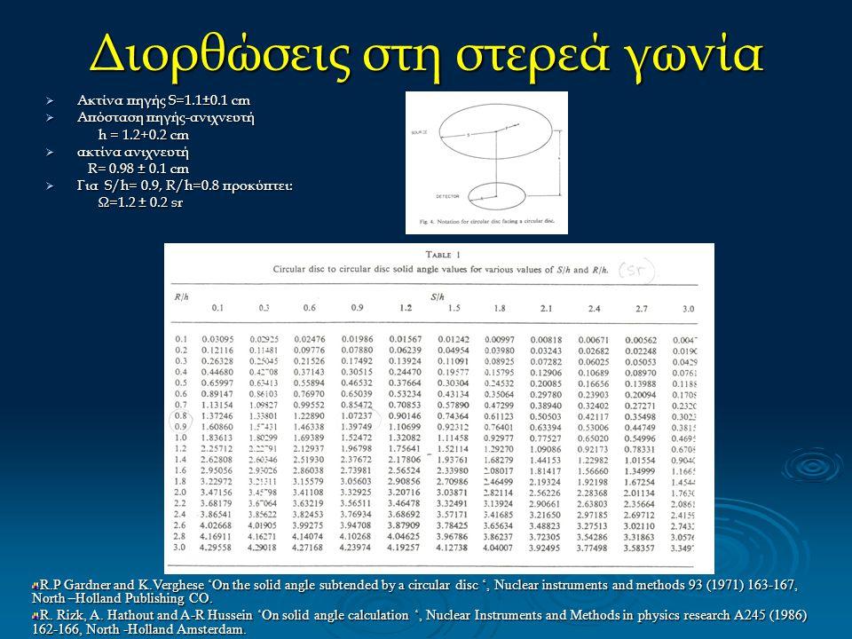Διορθώσεις στη στερεά γωνία  Ακτίνα πηγής S=1.1±0.1 cm  Απόσταση πηγής-ανιχνευτή h = 1.2+0.2 cm h = 1.2+0.2 cm  ακτίνα ανιχνευτή R= 0.98 ± 0.1 cm R