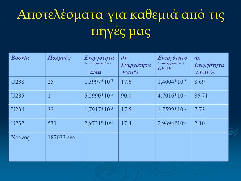 Αποτελέσματα για καθεμιά από τις πηγές μας ΒοσνίαΠαλμούςΕνεργότητα (αποδιεγέρσεις/sec) ΕΜΠ dx Ενεργότητα ΕΜΠ % Ενεργότητα (αποδιεγέρσεις/sec) EEAE dx