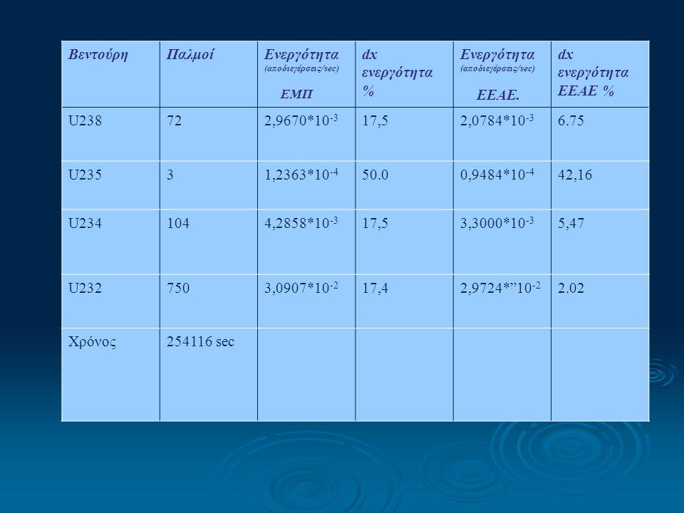 ΒεντούρηΠαλμοίΕνεργότητα (αποδιεγέρσεις/sec) ΕΜΠ dx ενεργότητα % Ενεργότητα (αποδιεγέρσεις/sec) EEAE. dx ενεργότητα EEAE % U238722,9670*10 -3 17,52,07