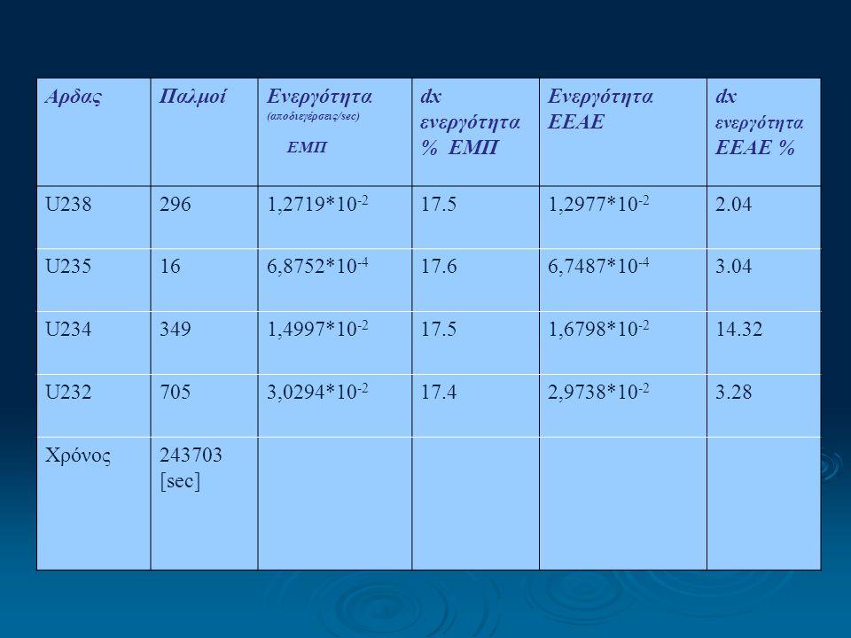 ΑρδαςΠαλμοίΕνεργότητα (αποδιεγέρσεις/sec) ΕΜΠ dx ενεργότητα % ΕΜΠ Ενεργότητα EEAE dx ενεργότητα EEAE % U2382961,2719*10 -2 17.51,2977*10 -2 2.04 U2351