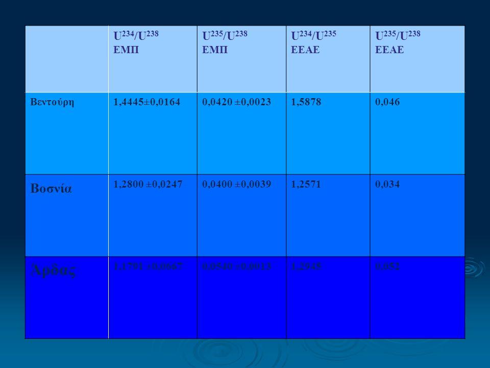 U 234 /U 238 ΕΜΠ U 235 /U 238 ΕΜΠ U 234 /U 235 ΕΕΑΕ U 235 /U 238 ΕΕΑΕ Βεντούρη1,4445±0,01640,0420 ±0,00231,58780,046 Βοσνία 1,2800 ±0,02470,0400 ±0,00