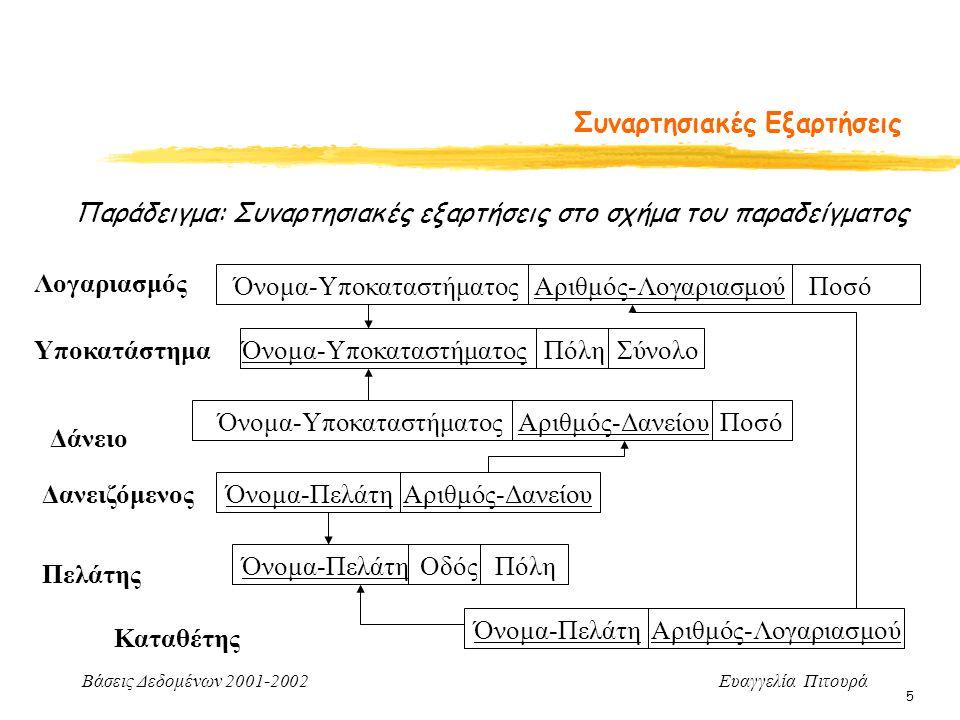 Βάσεις Δεδομένων 2001-2002 Ευαγγελία Πιτουρά 6 Συναρτησιακές Εξαρτήσεις Λογαριασμός Πελάτης Παράδειγμα: Συναρτησιακές εξαρτήσεις στο σχήμα του παραδείγματος (εκτός του κλειδιού) Όνομα-Υποκαταστήματος Αριθμός-Λογαριασμού Ποσό Όνομα-Πελάτη Όνομα-Πελάτη Οδός Πόλη Αριθμός-Δανείου