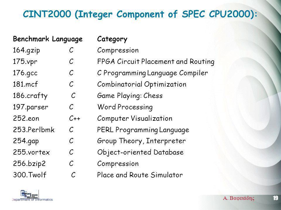 19 Α. Βαφειάδης CINT2000 (Integer Component of SPEC CPU2000): Benchmark Language Category 164.gzip C Compression 175.vpr C FPGA Circuit Placement and