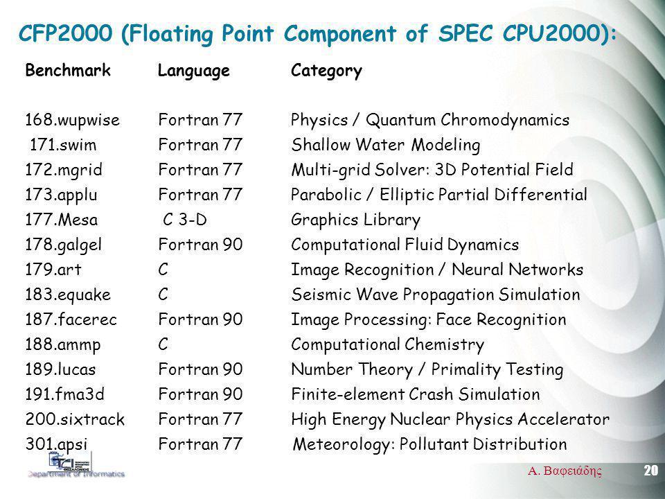 20 Α. Βαφειάδης CFP2000 (Floating Point Component of SPEC CPU2000): Benchmark Language Category 168.wupwise Fortran 77 Physics / Quantum Chromodynamic