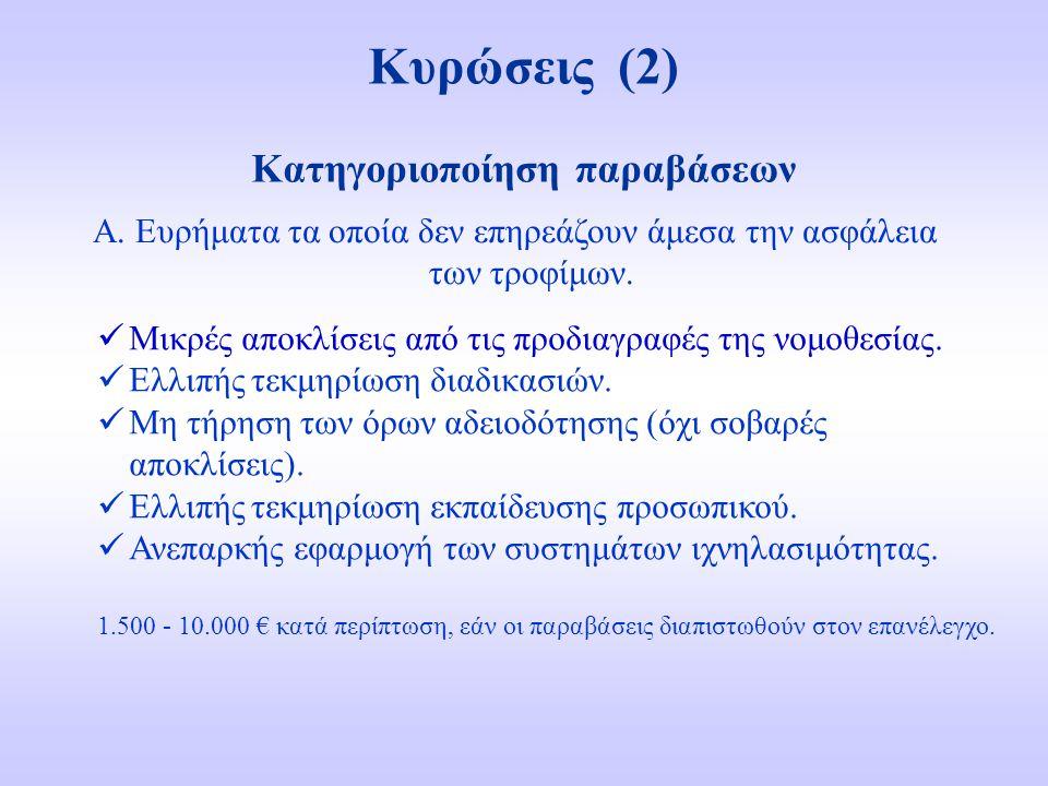 Κυρώσεις (2) Μικρές αποκλίσεις από τις προδιαγραφές της νομοθεσίας. Ελλιπής τεκμηρίωση διαδικασιών. Μη τήρηση των όρων αδειοδότησης (όχι σοβαρές αποκλ