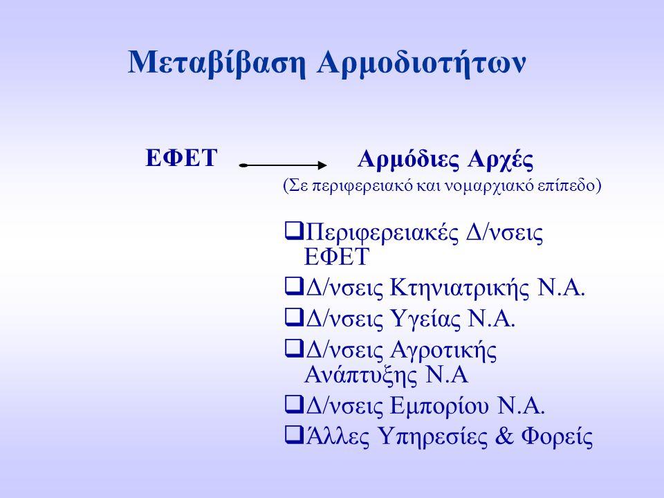 Μεταβίβαση Αρμοδιοτήτων ΕΦΕΤ Αρμόδιες Αρχές (Σε περιφερειακό και νομαρχιακό επίπεδο)  Περιφερειακές Δ/νσεις ΕΦΕΤ  Δ/νσεις Κτηνιατρικής Ν.Α.