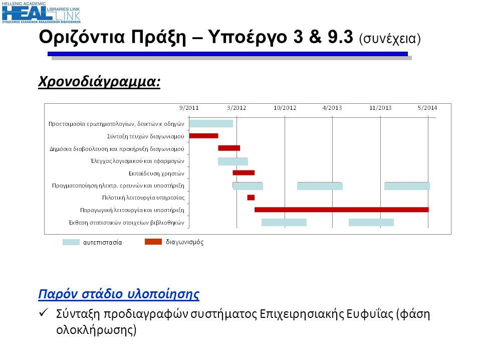 Οριζόντια Πράξη – Υποέργο 3 & 9.3 (συνέχεια) Χρονοδιάγραμμα: Παρόν στάδιο υλοποίησης Σύνταξη προδιαγραφών συστήματος Επιχειρησιακής Ευφυΐας (φάση ολοκ