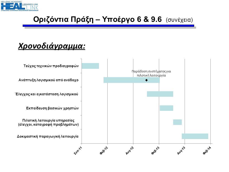 Οριζόντια Πράξη – Υποέργο 6 & 9.6 (συνέχεια) Χρονοδιάγραμμα: Παράδοση συστήματος για πιλοτική λειτουργία