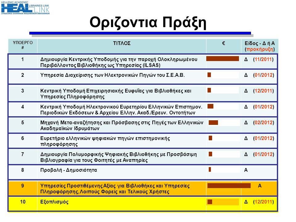 Οριζοντια Πράξη ΥΠΟΕΡΓΟ # ΤΙΤΛΟΣ€Είδος - Δ ή Α (προκήρυξη) 1Δημιουργία Κεντρικής Υποδομής για την παροχή Ολοκληρωμένου Περιβάλλοντος Βιβλιοθήκης ως Υπ
