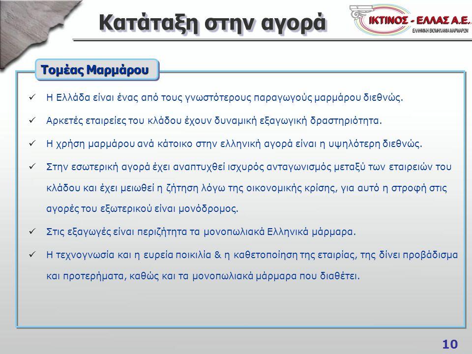 10 Κατάταξη στην αγορά Η Ελλάδα είναι ένας από τους γνωστότερους παραγωγούς μαρμάρου διεθνώς.