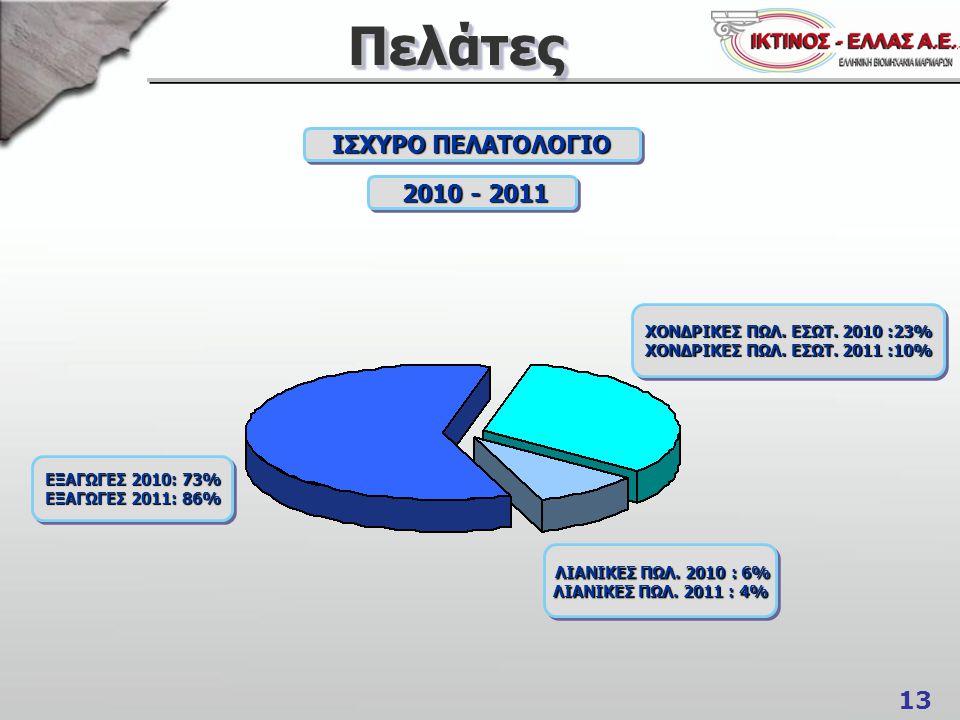 13 ΠελάτεςΠελάτες ΙΣΧΥΡΟ ΠΕΛΑΤΟΛΟΓΙΟ 2010 - 2011 2010 - 2011 ΧΟΝΔΡΙΚΕΣ ΠΩΛ.